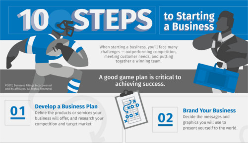 BizFilings Starting a Business Playbook-infographic preview